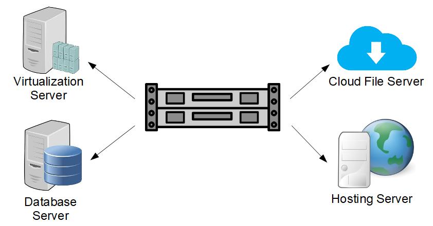 Server System Solution